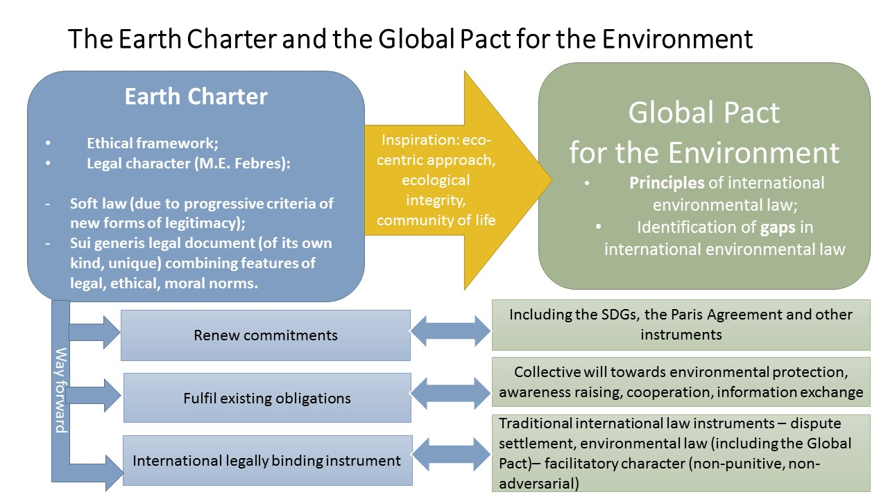Earth Charter and Global Pact